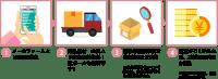 1、メールフォームより買取ご依頼。2、商品送付、全国より完全送料無料!段ボールも無料です!3、通常4営業日程度で査定結果をご連絡※査定が込み合っている場合は査定機関が長くなることがあります。4、査定がOKであれば、2営業日以内にお振込み※佐江帝NGの場合は、お客様負担で返送です。